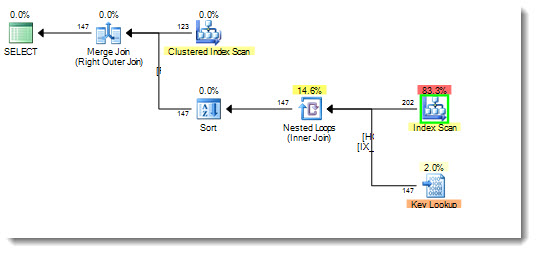 Production Execution plan showing table scan from implicit conversion